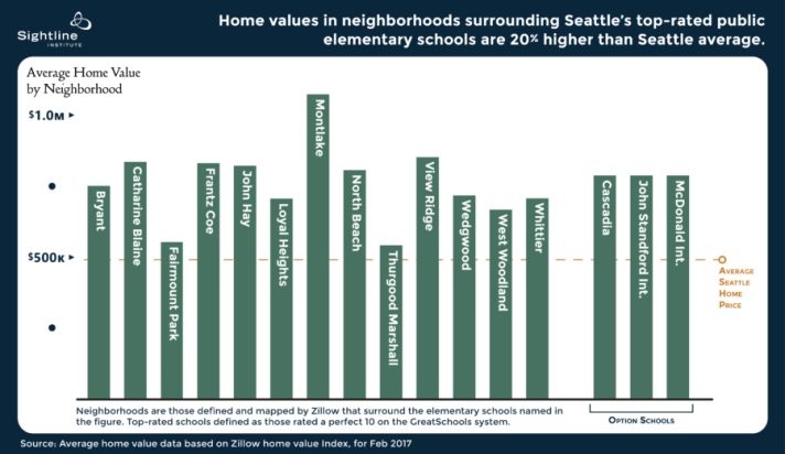 Home-values-in-top-schools-neighborhoods.-Graphic-by-Sightline-Institute.-e1494616103205